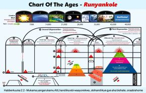 Chart Of The Ages - Runyankole