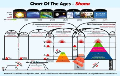 Chart Of The Ages - Shona New