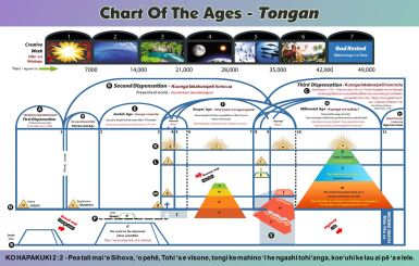 Chart Of The Ages - Tongan
