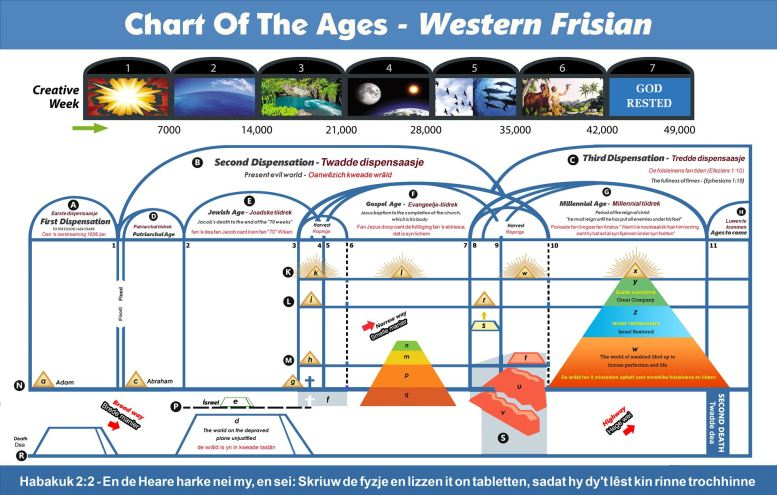 Chart Of The Ages - Western Frisian Language