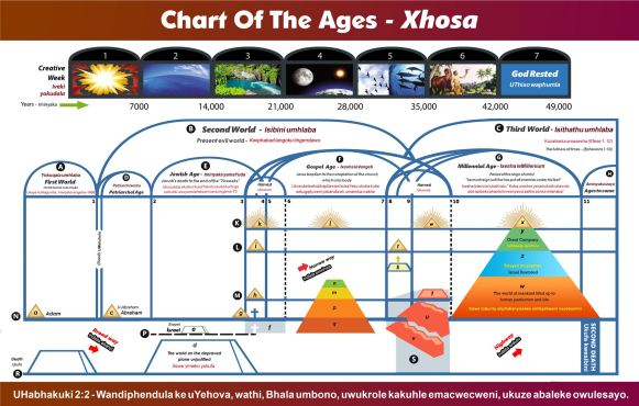 Chart Of The Ages - Xhosa