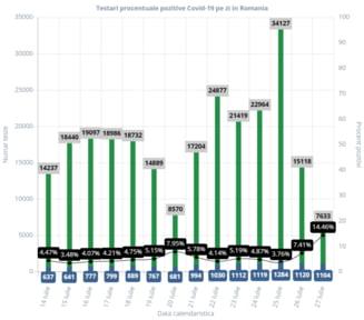 Coronavirus Romania. Procent urias de teste pozitive in 24 ore: 14,46%. Cifre similare au mai fost inregistrate doar in martie