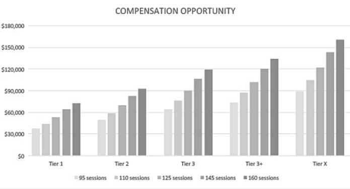 Personal Training Job Pay Scale at Equinox