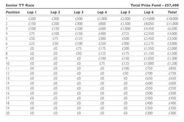 TT Senior Race Prize Table 2017