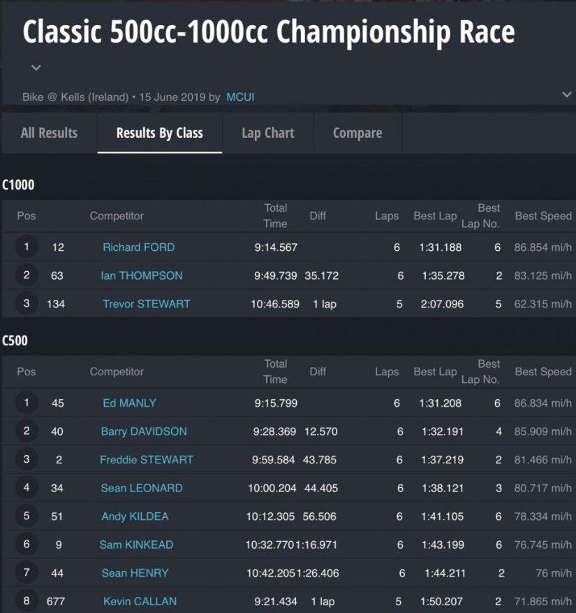 Kells Road Races 2019 : Classic 500cc - 1000cc Championship Race