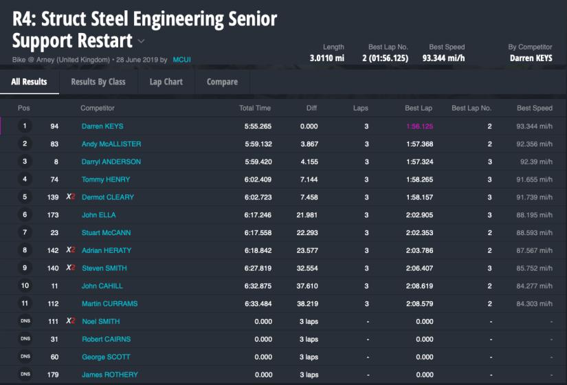 R4: Struct Steel Engineering Senior Support Restart