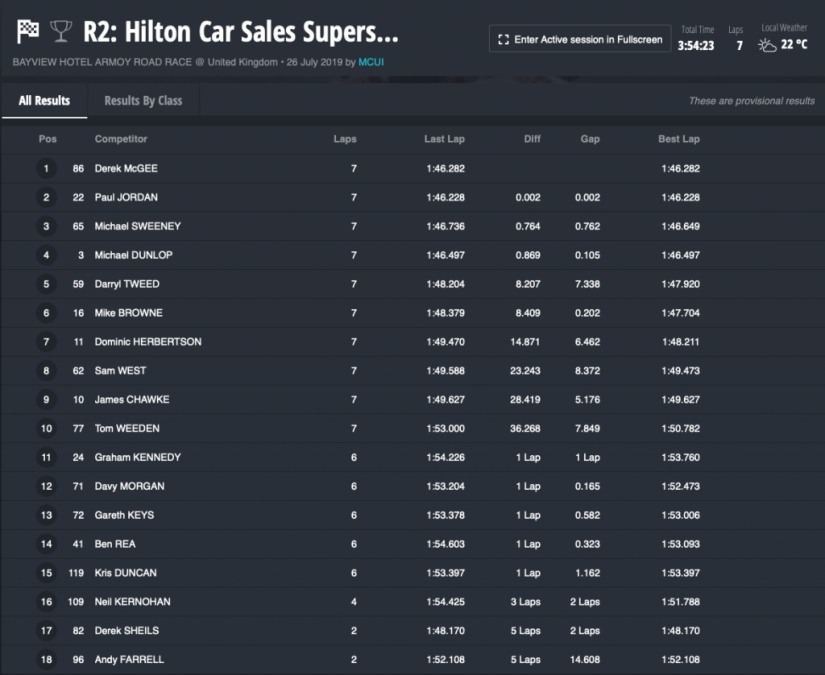 2019 : Armoy Road Races : Results : Hilton Car Sales Supersports Race 1