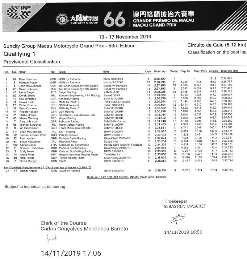 14/11/2019 : Macau GP (Motorcycles) Qualifying 1 Timings