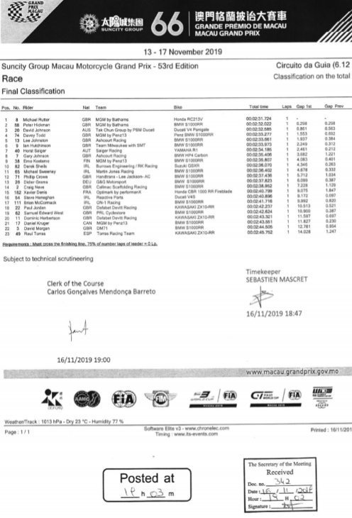 16/11/2019 : Macau GP (Motorcycles) Final Standings