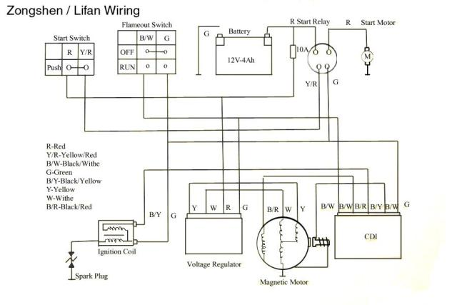 Excellent Pit Bike Wiring Diagram Electric Start Hobbiesxstyle Wiring Database Numdin4X4Andersnl
