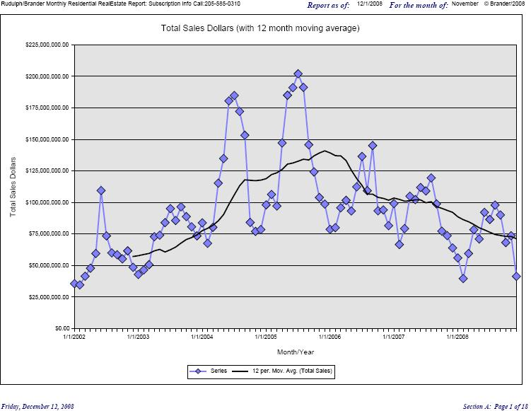 November 2008 Baldwin County dollar sales (click for larger)
