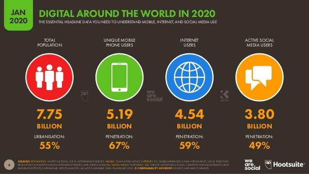 internet à travers le monde