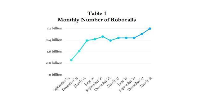 Number-of-Robocalls