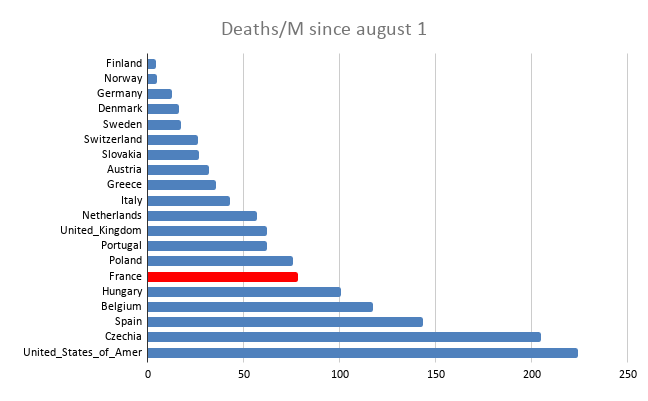 Morts par million depuis le 1/8/2020