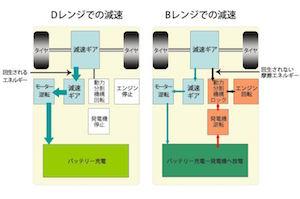 プリウス 燃費 向上 運転 方法 4