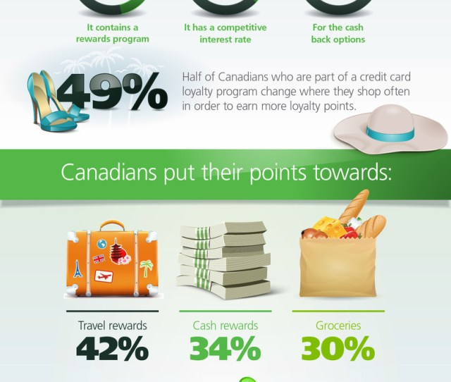 Rack Up The Rewards Canadians Are Loyal To Loyalty Rewards Programs