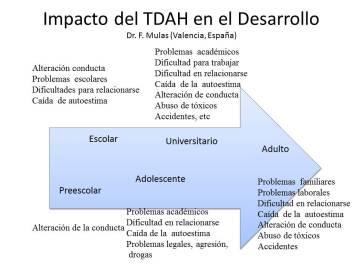 impacto-tdah-dr-f-mulas