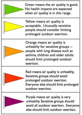 Banderas que indican la calidad del aire