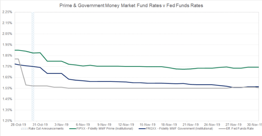 Federal Reserve Rate Cut Money Markets