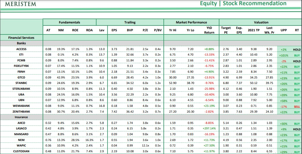 Nigerian Stock Recommendation For Today
