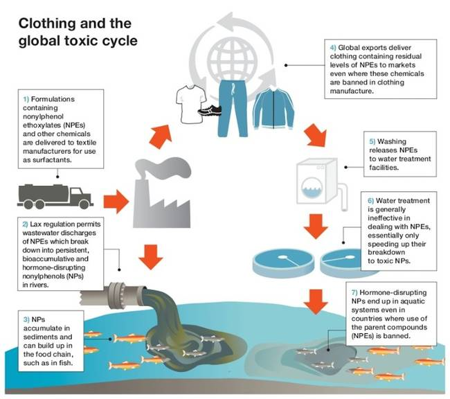 Clothing Toxic Cycle [Chart: Greenpeace]