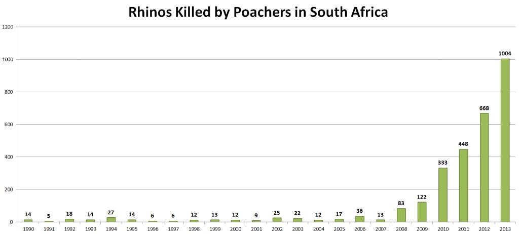 Rhino Poaching Statistics Dec2013 [Image: Indiegogo