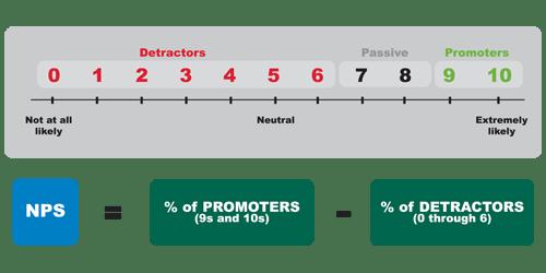 Net Promoter Score TDT
