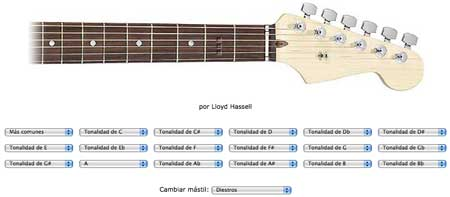 Acordes cifrados de guitarra