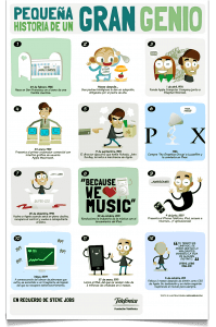 La historia de Steve Jobs en una infografía