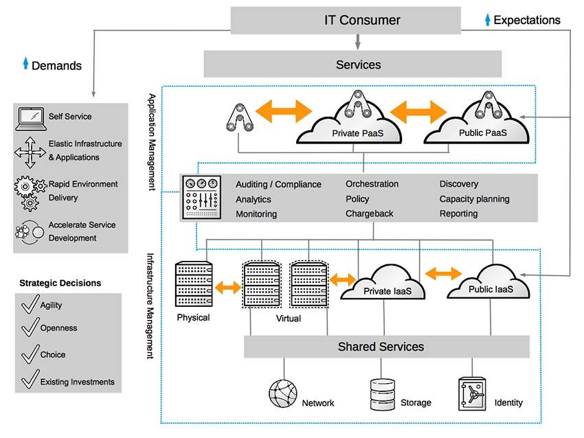 Hybrid-Cloud Architecture