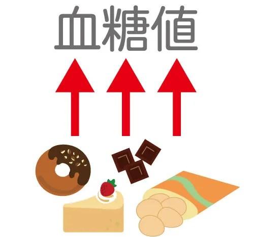砂糖を使ったスイーツなどは血糖値を上げてしまう。