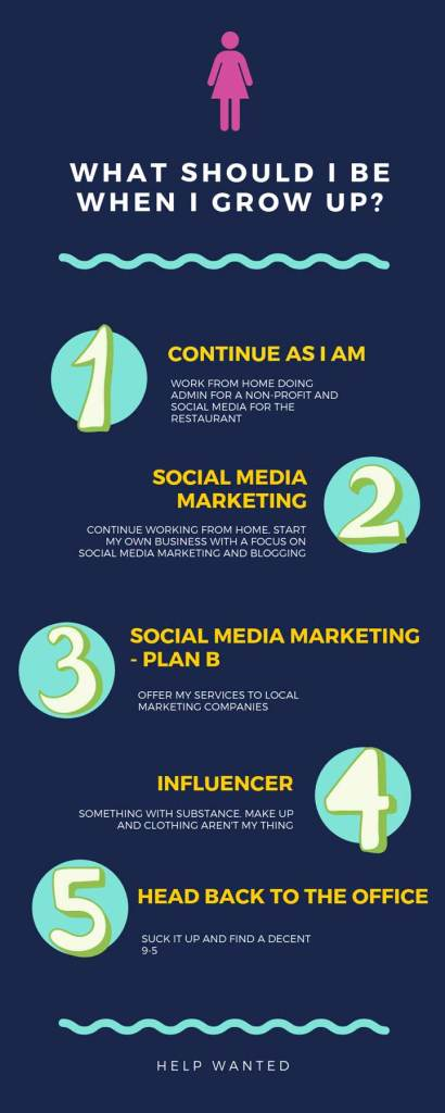 List of What Should I Be When I Grow Up? 1. Continue As I Am 2. Social Media Marketing 3. Social Media Plan B 4. Influencer 5. Head Back to the Office