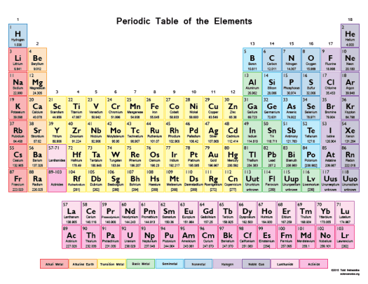 Chemistry periodic table quiz periodic diagrams science periodic table orbital blocks picture click quiz by changdi urtaz Gallery