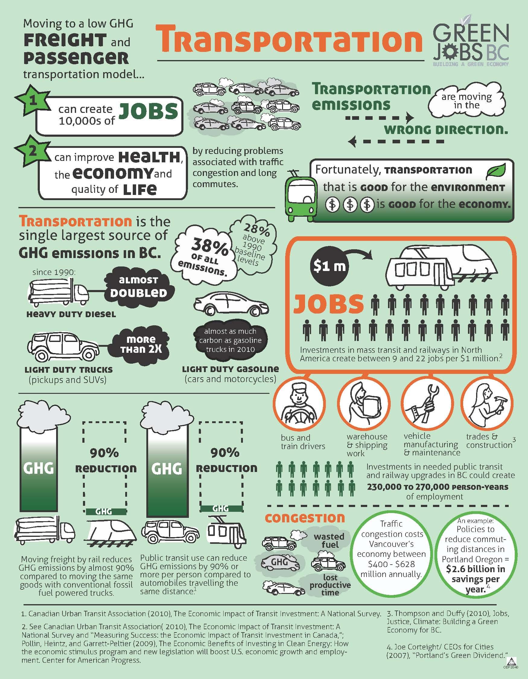 Module 6 Green Industrial Revolution