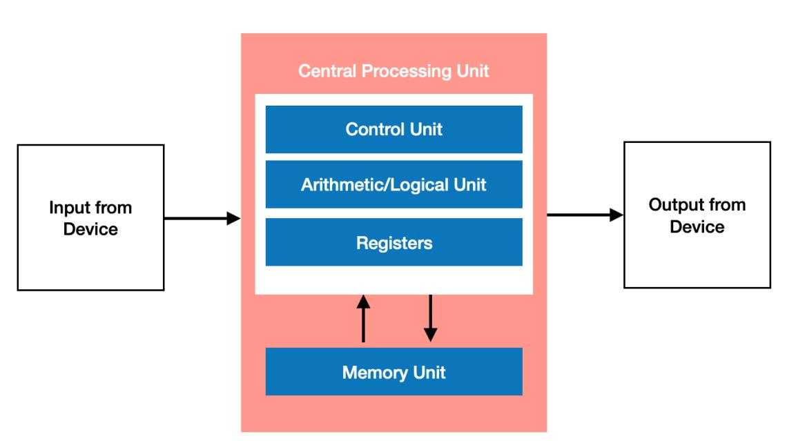 Von Neumann Vs Harvard Architecture Differences Uses