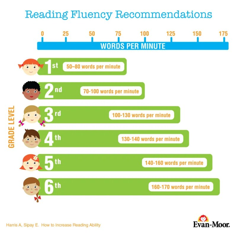 How Many Words Per Minute Should My Child Read A Guide To