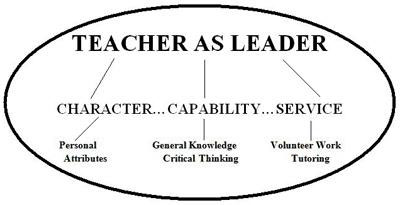 What is Teacher leadership? (Part – 2)