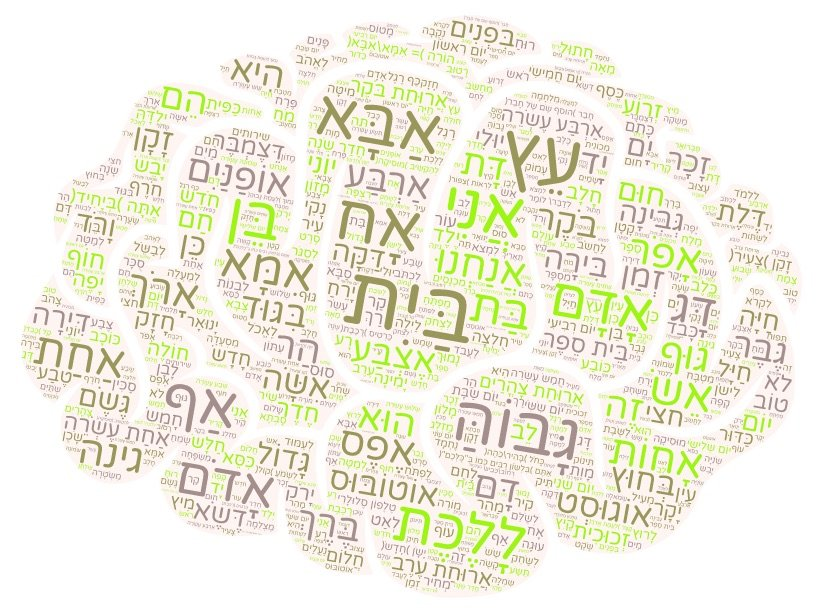 Memory Guide: How to remember new Hebrew words - Teacher Mike