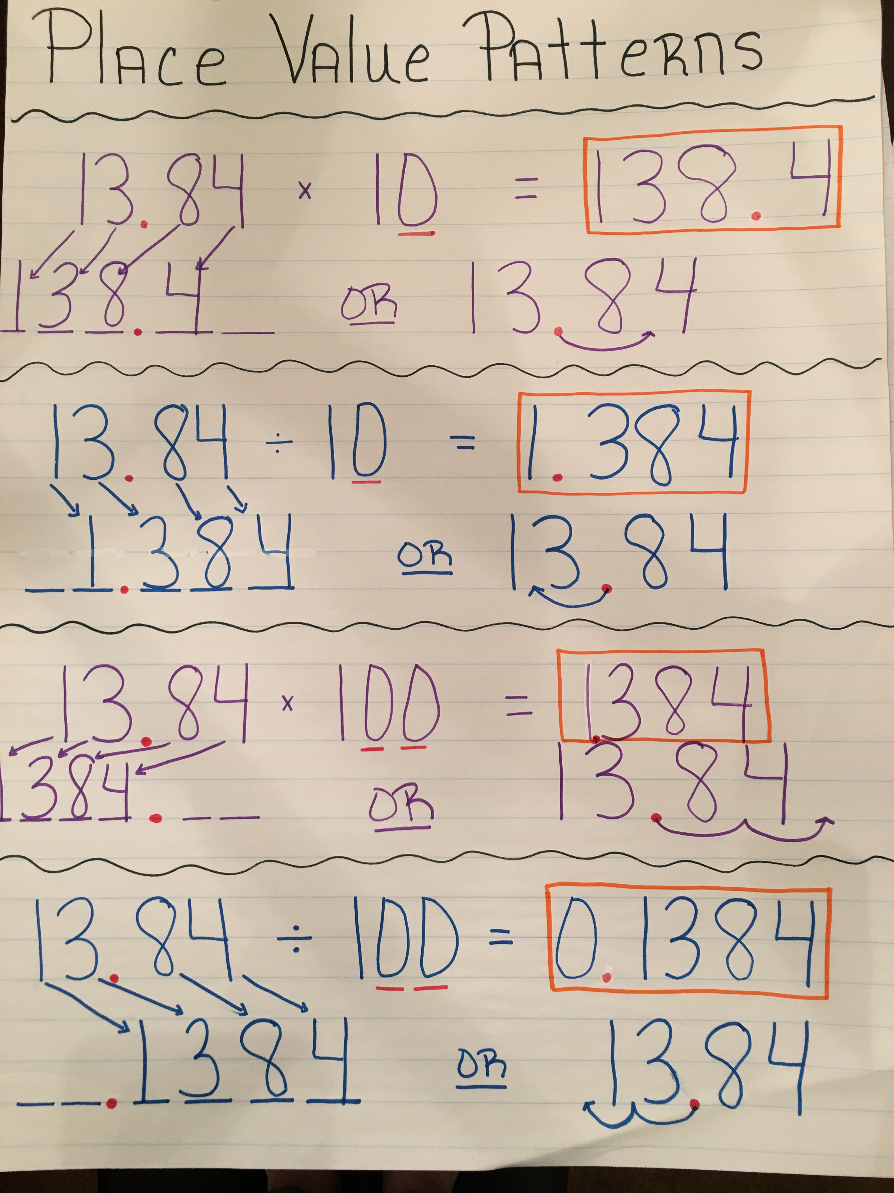 Place Value Patterns Multiplying Amp Dividing By 10 For