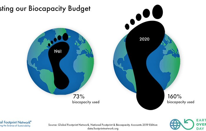 Día de la Sobrecapacidad de la Tierra 2021