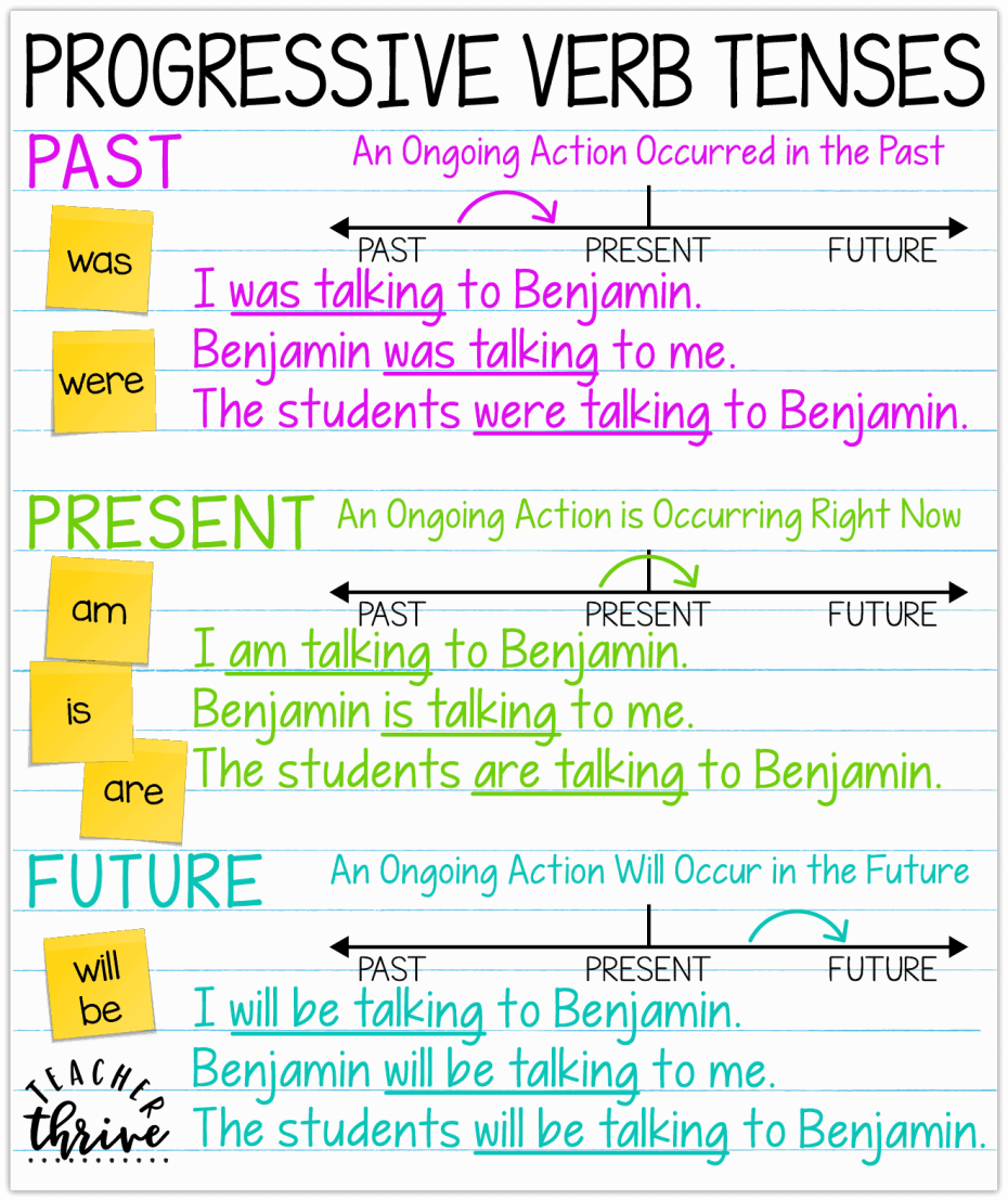 progressive verb tenses anchor chart