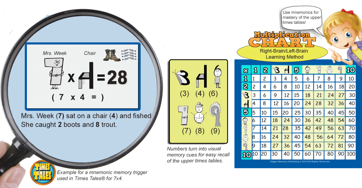 Multiplication for the Visual Learner