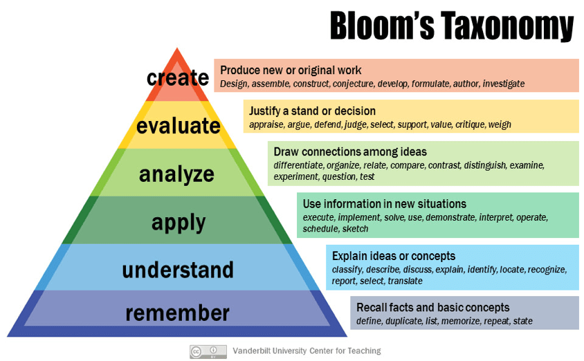 An informational chart on Bloom's Taxonomy