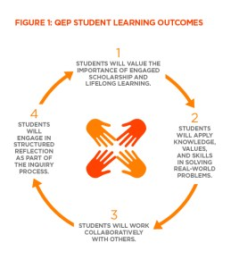 Learning outcomes for experiential learning