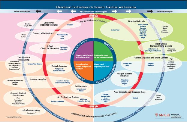 Educational Technologies to Support Teaching and Learning @ McGill