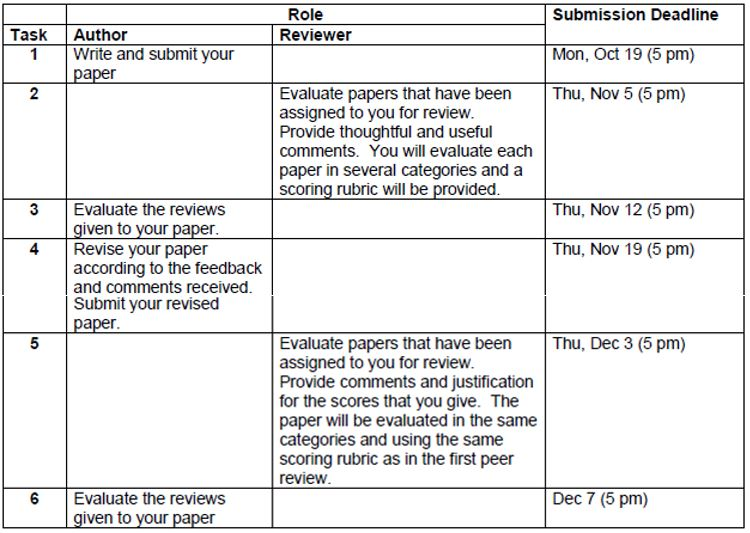 peer-reviewing-exercise-timeline