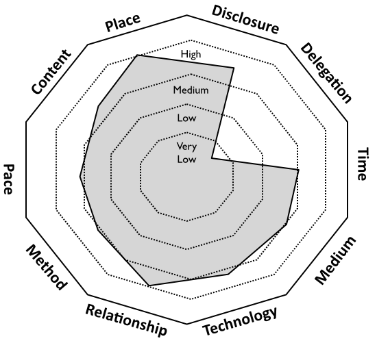 Cooperative freedom in a typical net