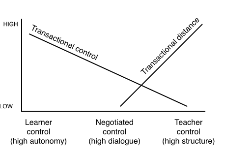 transactional control and distance