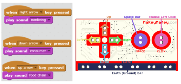 Interactive Exhibits with Makey Makey & Scratch | Teaching