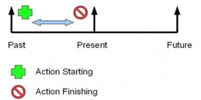 Teaching Present Perfect Continuous with Timelines